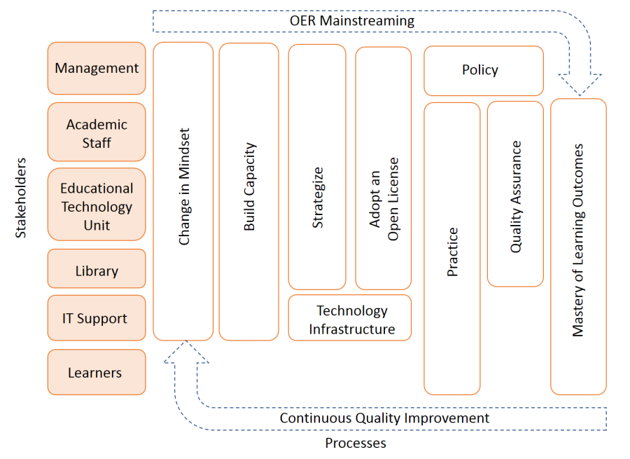 The horizontal approach to mainstreaming OER in an institution